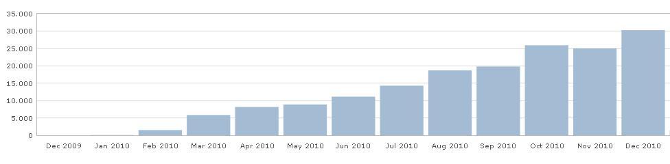 asibayi stats 2010