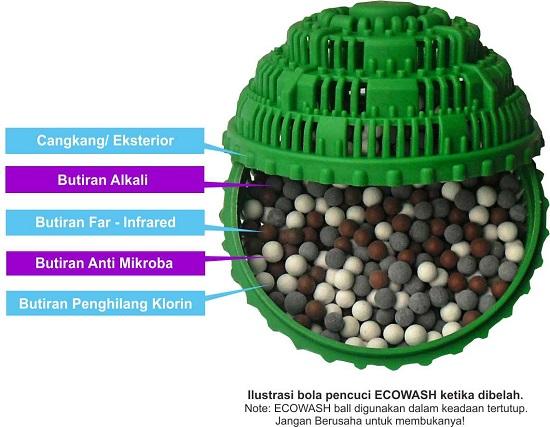 Ecowash Ball Component