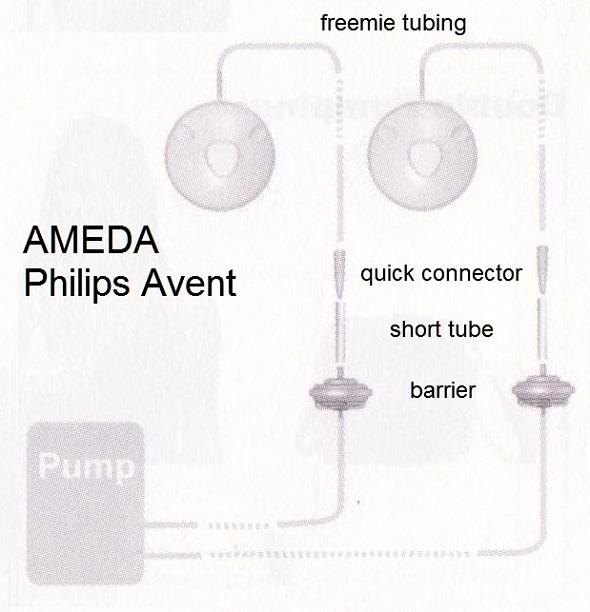 dengan Ameda dan Philips Avent