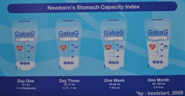Grafik Kebutuhan ASI Newborn