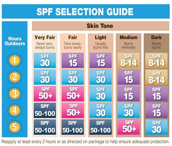Tabel Cara Baca SPF